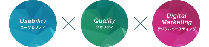 ユーザビリティ×クオリティ×デジタルマーケティング