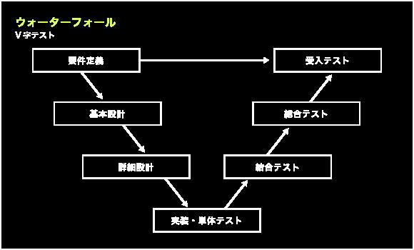 ウォーターフォールV字テスト