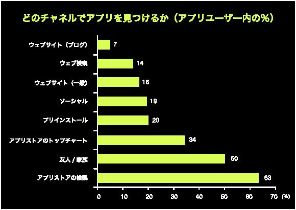 アプリケーションストア最適化(ASO)